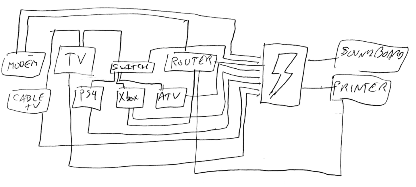 A hand-drawn map of my cable situation.
